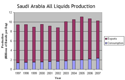 Saudi All Liquids Production