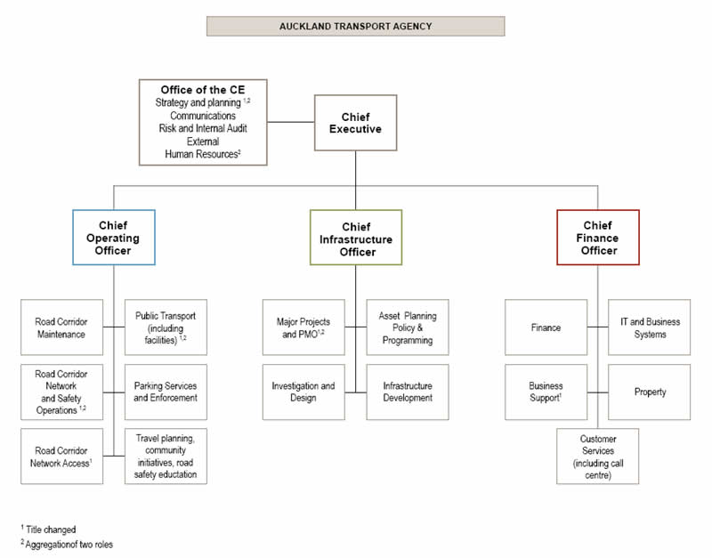 Ford Organizational Structure 2010