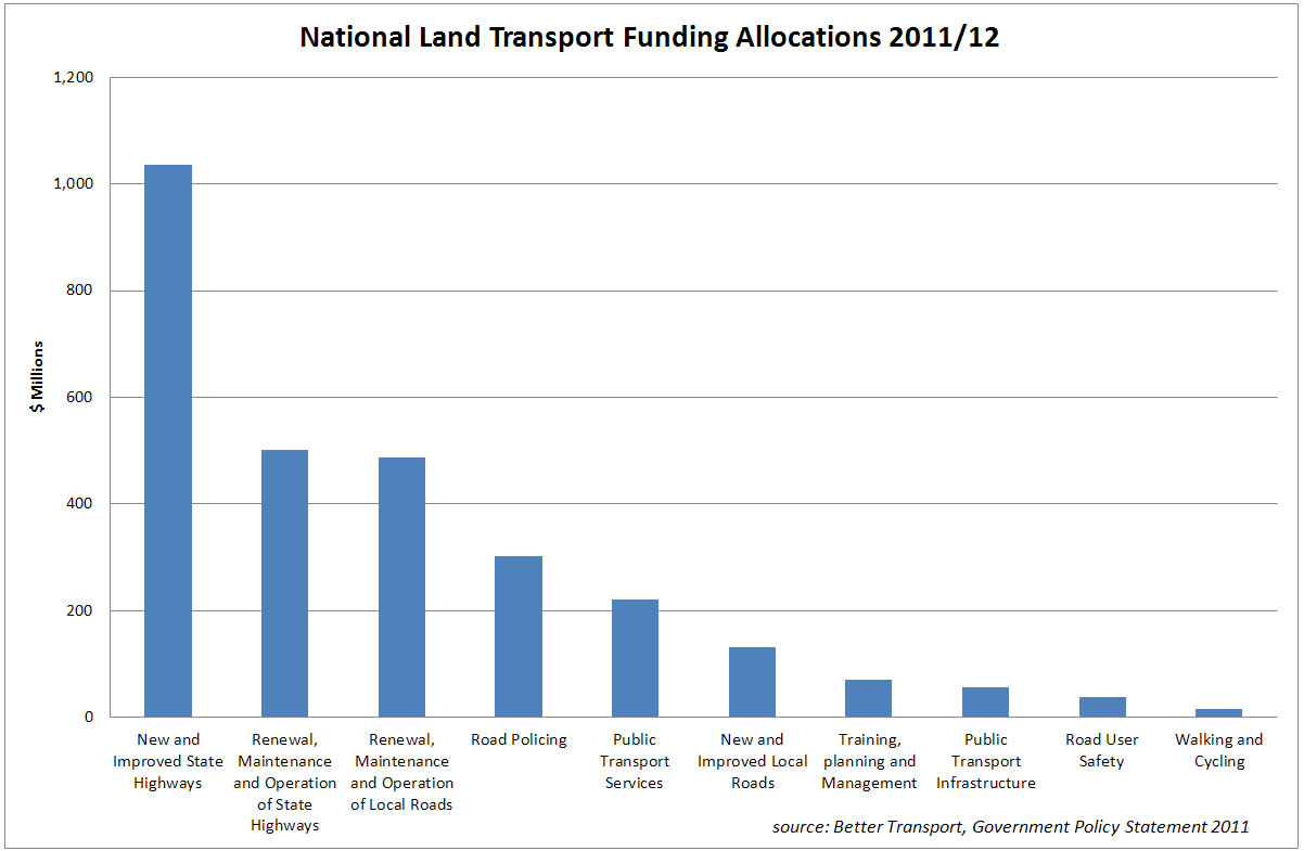 NLTF spending for 2011/12